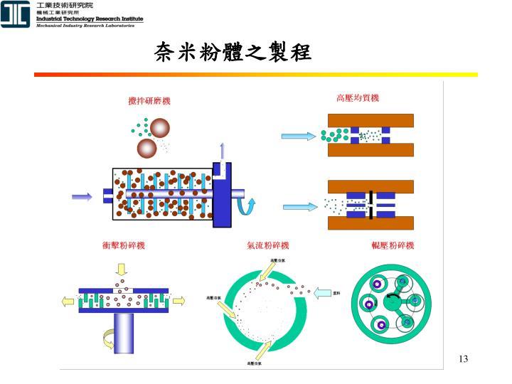 奈米粉體之製程