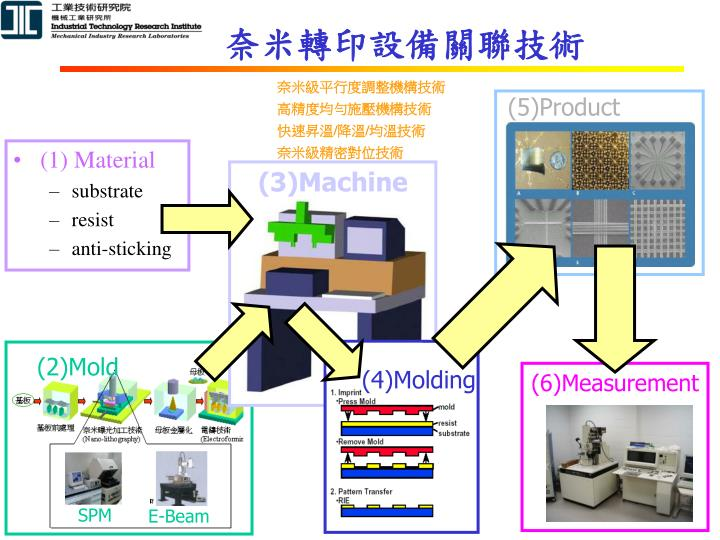 (5)Product