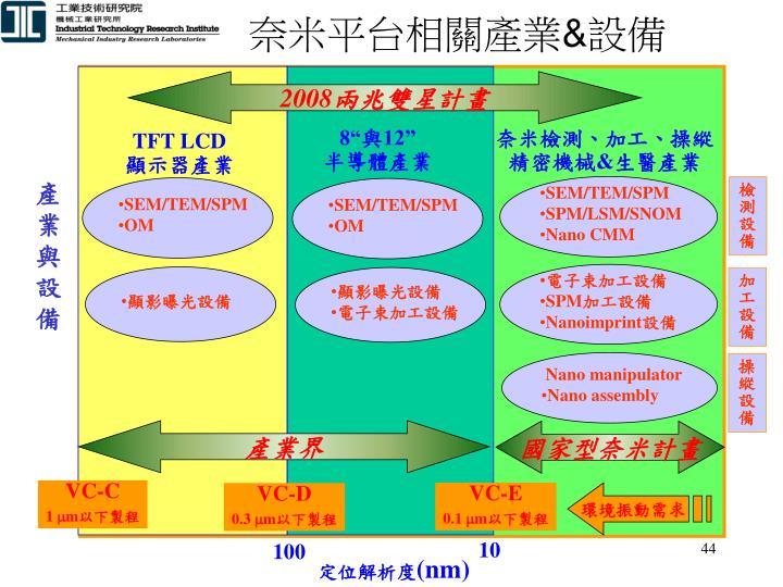 奈米平台相關產業
