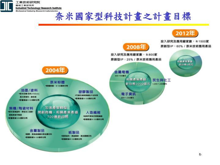 奈米國家型科技計畫之計畫目標