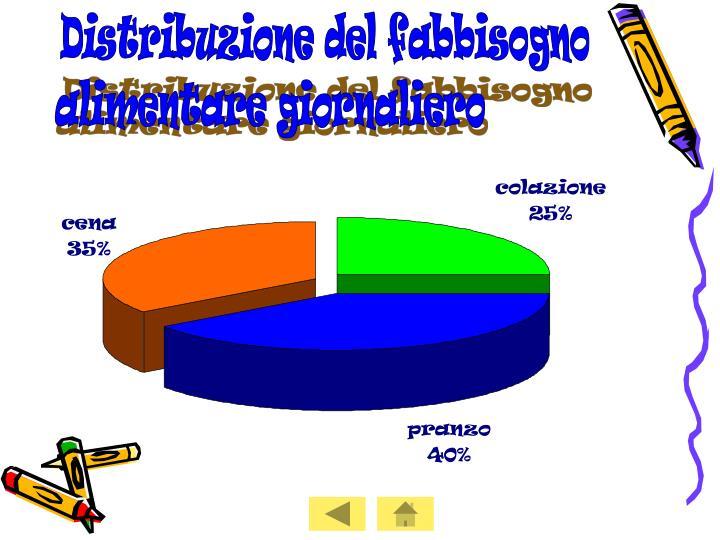 Distribuzione del fabbisogno