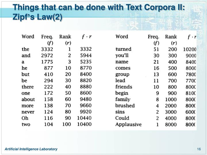 Things that can be done with Text Corpora II: Zipf