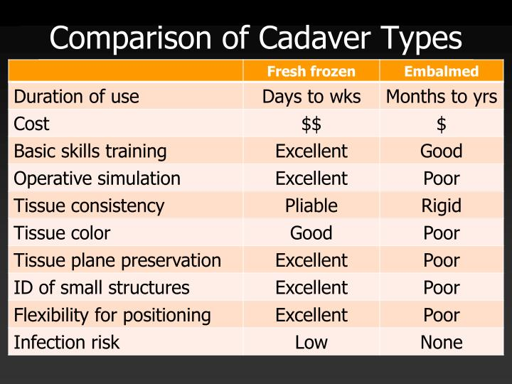 Comparison of Cadaver Types