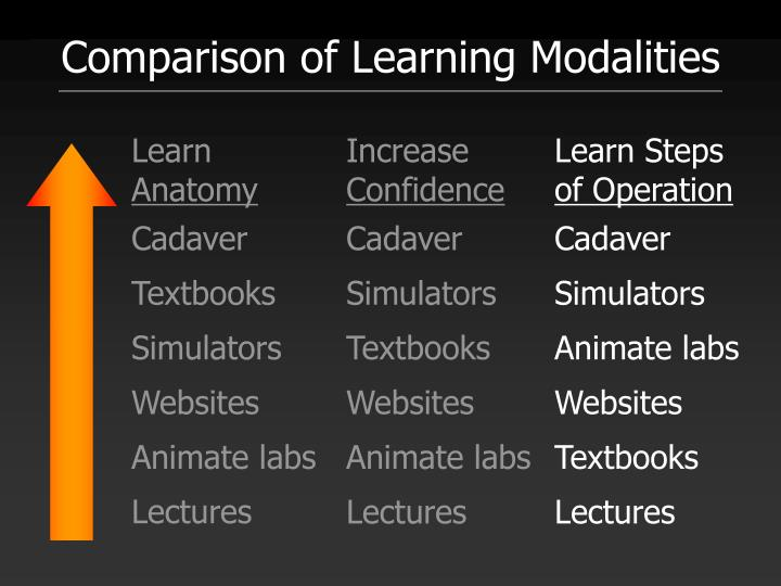 Comparison of Learning Modalities