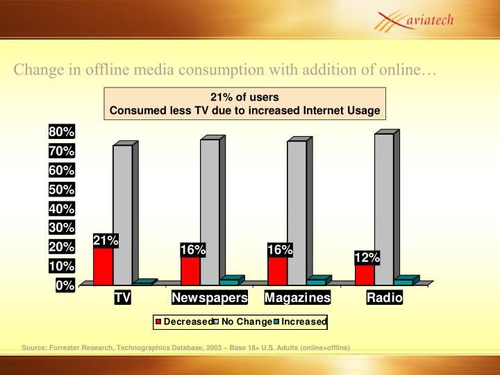 Change in offline media consumption with addition of online…