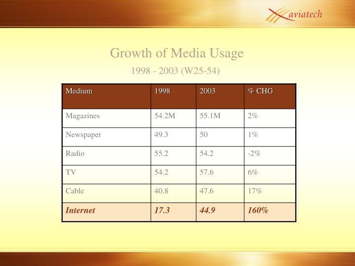 Growth of Media Usage