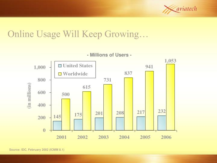 Online Usage Will Keep Growing…