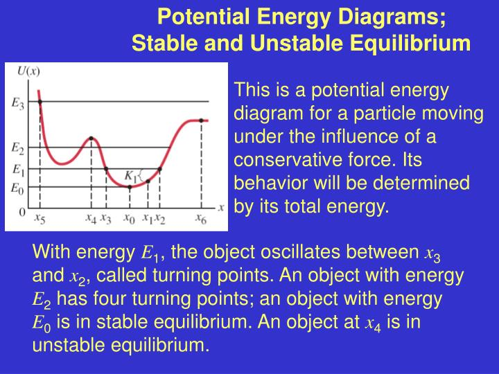 Potential Energy Diagrams; Stable and Unstable Equilibrium