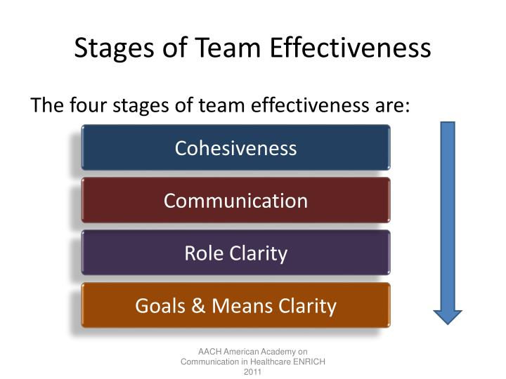 Stages of Team Effectiveness