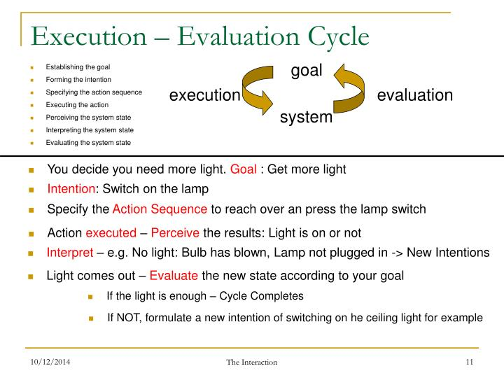 Execution – Evaluation Cycle