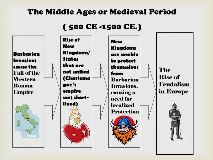 rise of feudalism in medieval europe