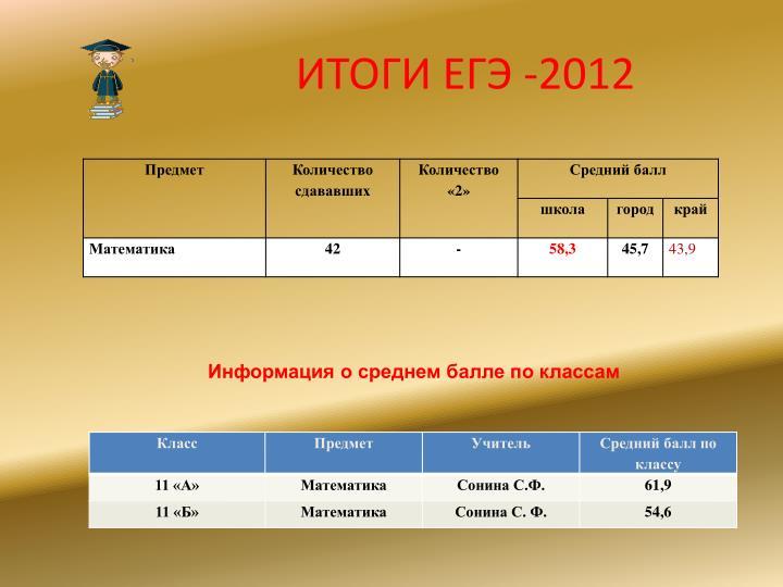 ИТОГИ ЕГЭ -2012