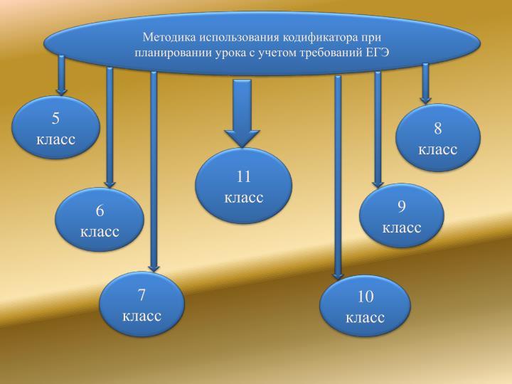 Методика использования кодификатора при планировании урока с учетом требований ЕГЭ