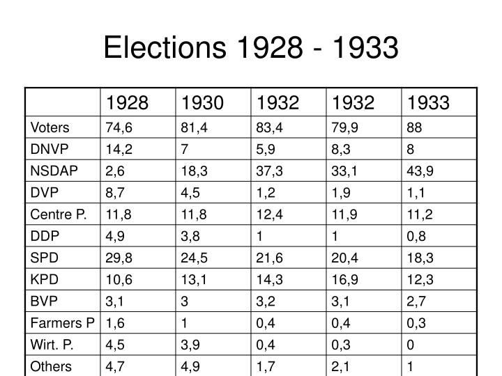 Elections 1928 - 1933