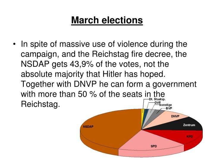 March elections