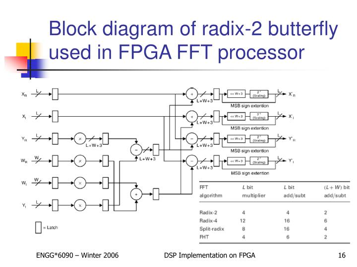 a fast crc implementation on fpga A fast crc implementation on fpga using a pipelined architecture for the polynomial division fabrice monteiro, abbas dandache, amine m'sir, bernard lepley licm, university of metz, supelec, rue edouard belin, 57078 metz cedex.