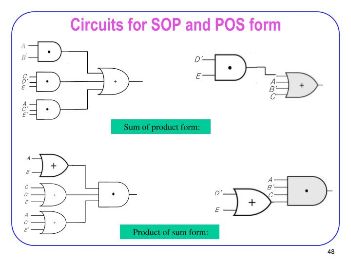 Circuits for SOP and POS form