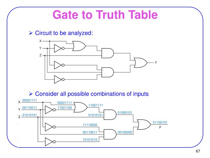 Gate to Truth Table