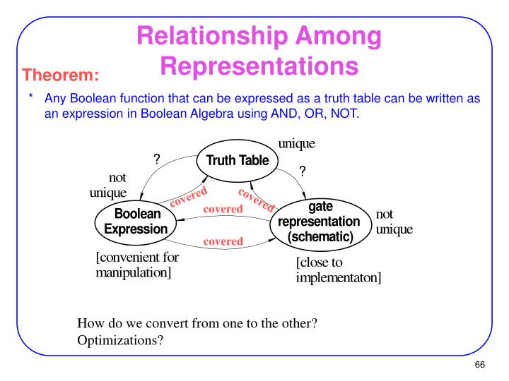 Relationship Among Representations