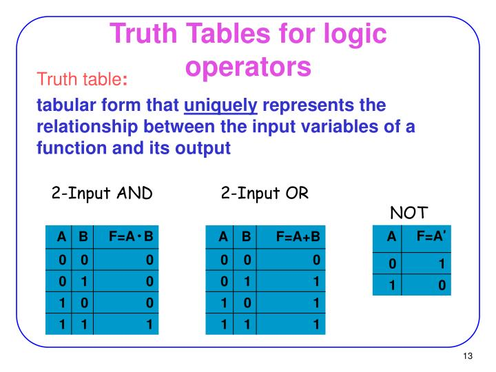 Truth Tables for logic operators