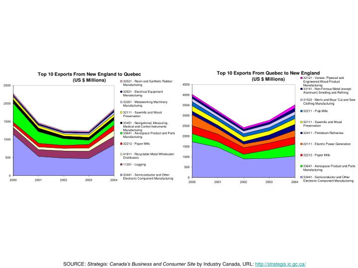 Historical forex rates oanda