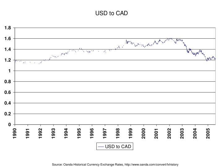 Oanda forex rates history