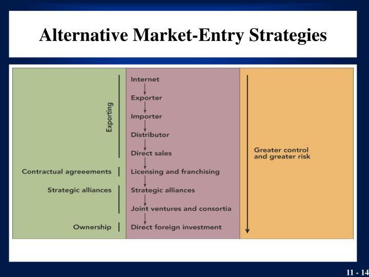 Alternative Market-Entry Strategies