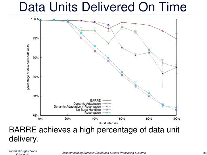 Data Units Delivered On Time