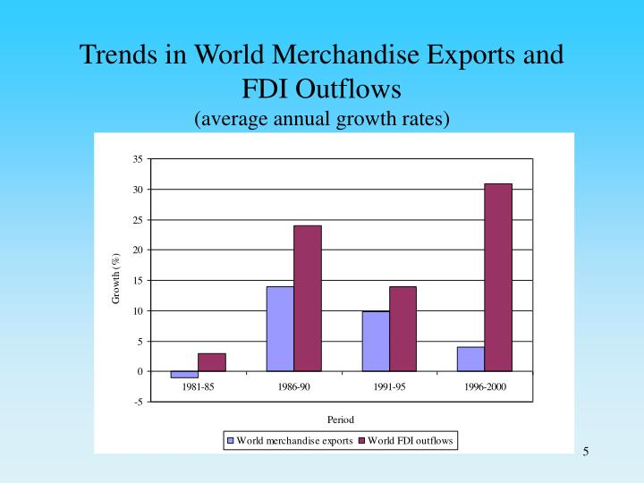 Trends in World Merchandise Exports and FDI Outflows