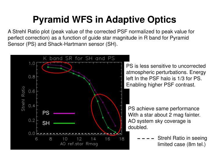 Pyramid wfs in adaptive optics