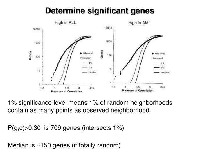 Determine significant genes
