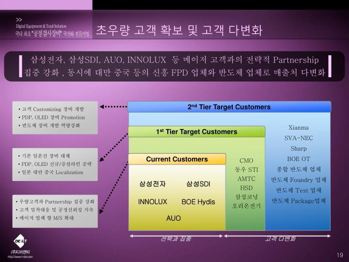 삼성전자, 삼성SDI, AUO, INNOLUX  등 메이저 고객과의 전략적 Partnership