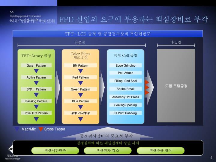 TFT- LCD