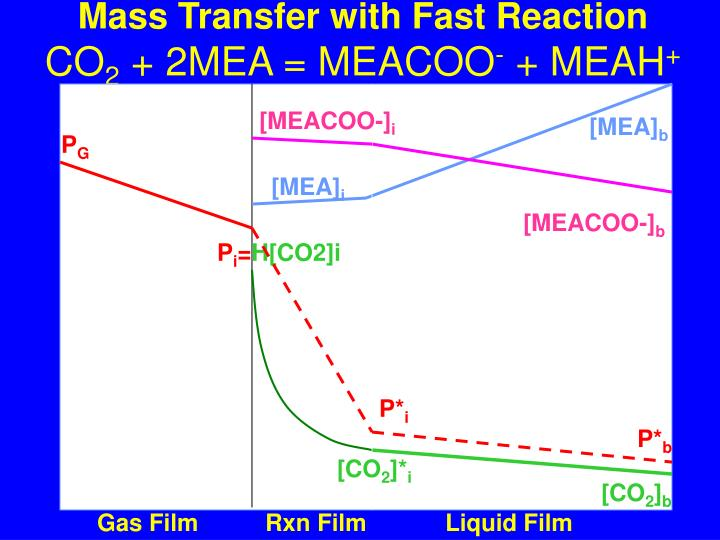 Mass Transfer with Fast Reaction