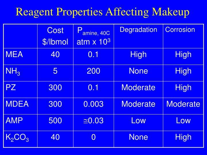 Reagent Properties Affecting Makeup