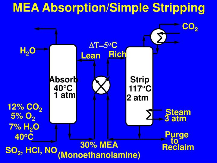 MEA Absorption/Simple Stripping