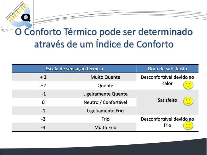 O Conforto Térmico pode ser determinado através de um Índice de Conforto