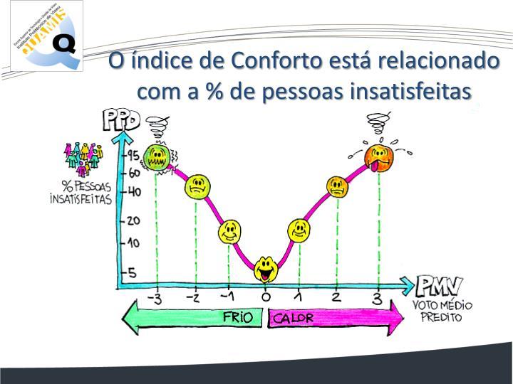 O índice de Conforto está relacionado com a % de pessoas insatisfeitas