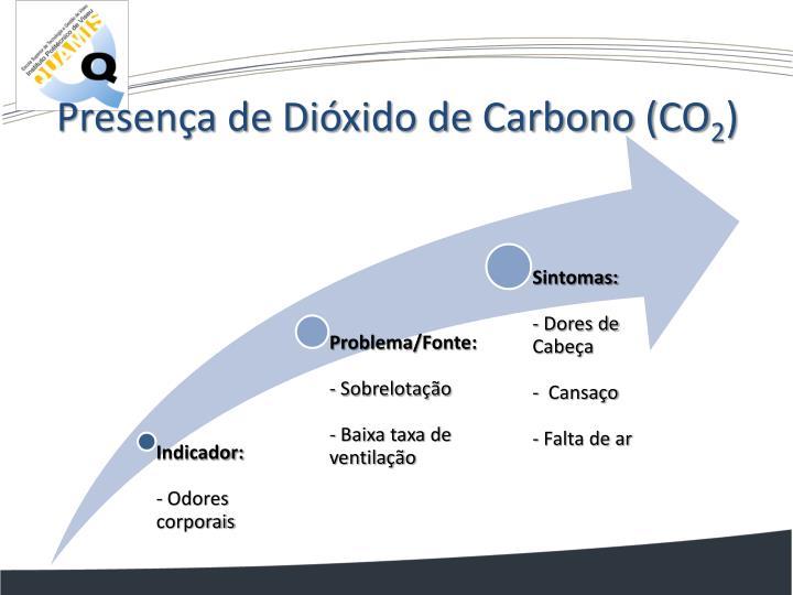 Presença de Dióxido de Carbono (CO
