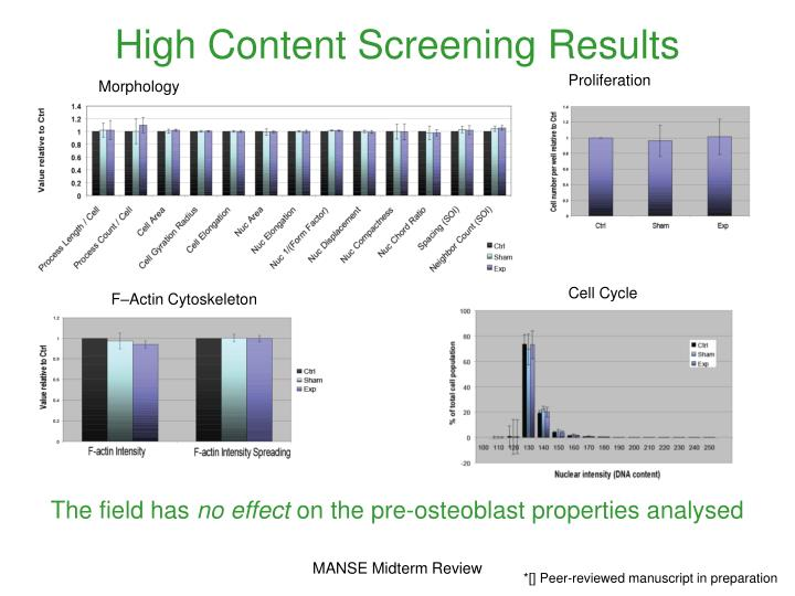 High Content Screening Results