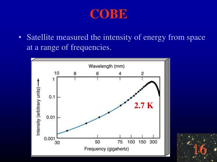 Satellite measured the intensity of energy from space at a range of frequencies.