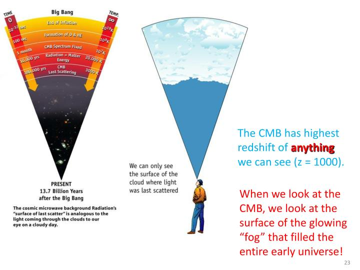 The CMB has highest