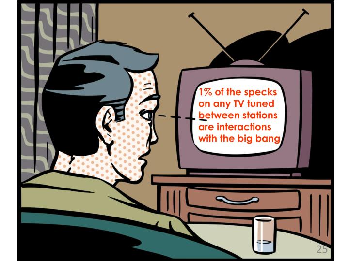 1% of the specks on any TV tuned between stations are interactions with the big bang
