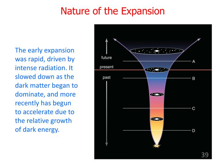 Nature of the Expansion