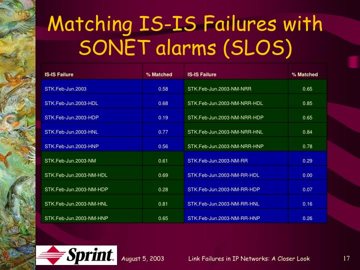 Matching IS-IS Failures with SONET alarms (SLOS)