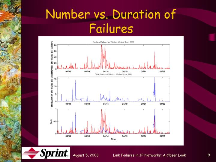 Number vs. Duration of Failures