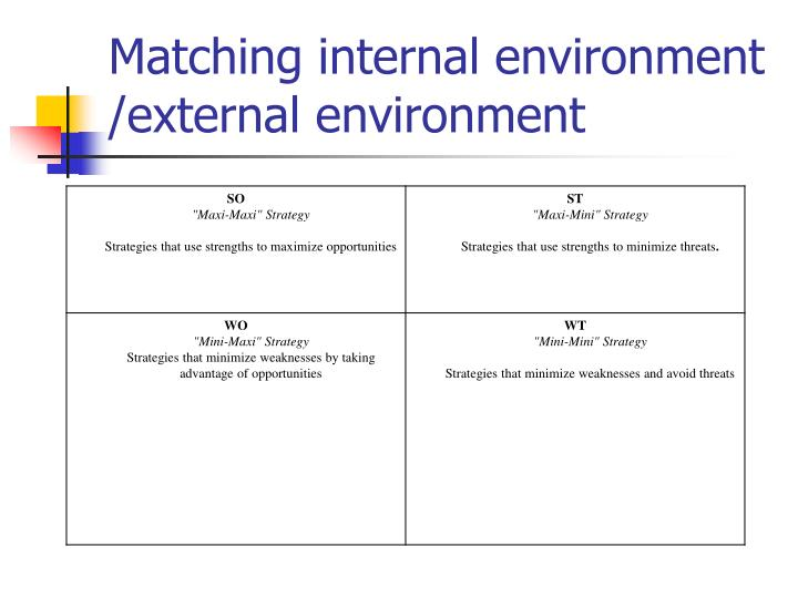 internal environment and external environment This style of functioning is not conducive to the adaptability and flexibility in dealing with the changing external environment of business factor 5# quality of human resources: quality of employees (ie human resources) of a firm is an important factor of internal environment of a firm.