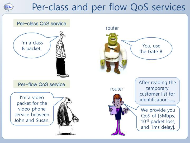 Per-class and per flow QoS services