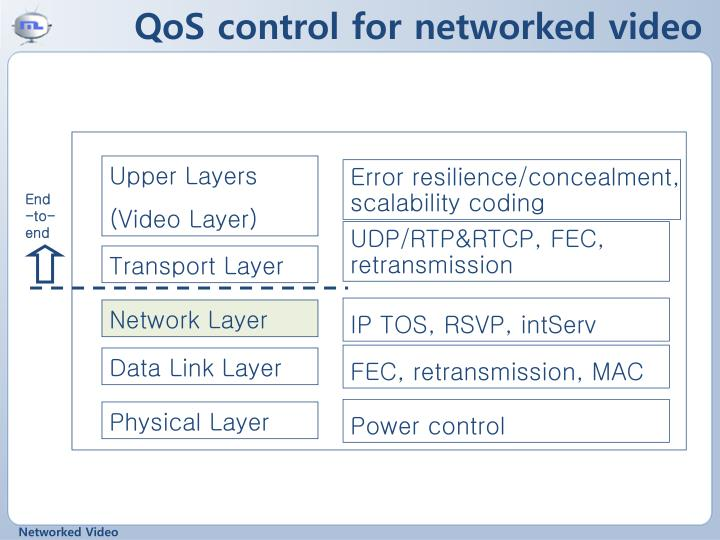 Qos control for networked video