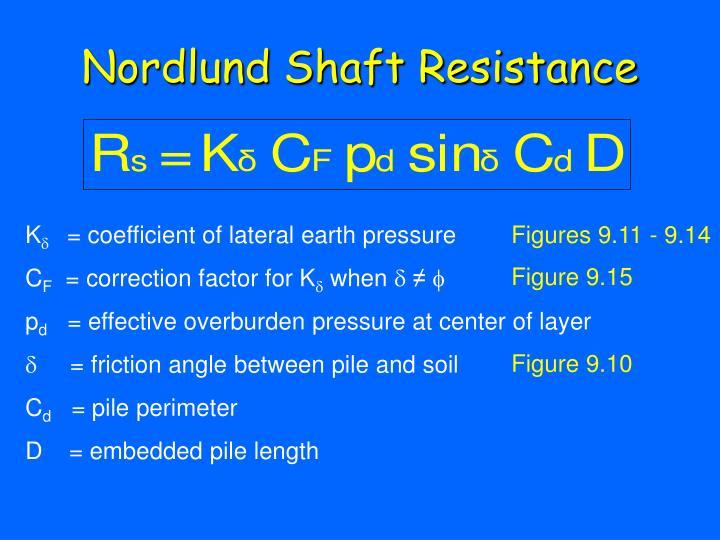 Nordlund Shaft Resistance